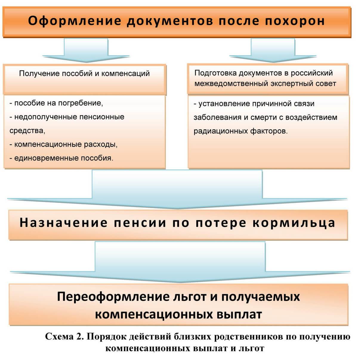 Посёлок «Шишкин»