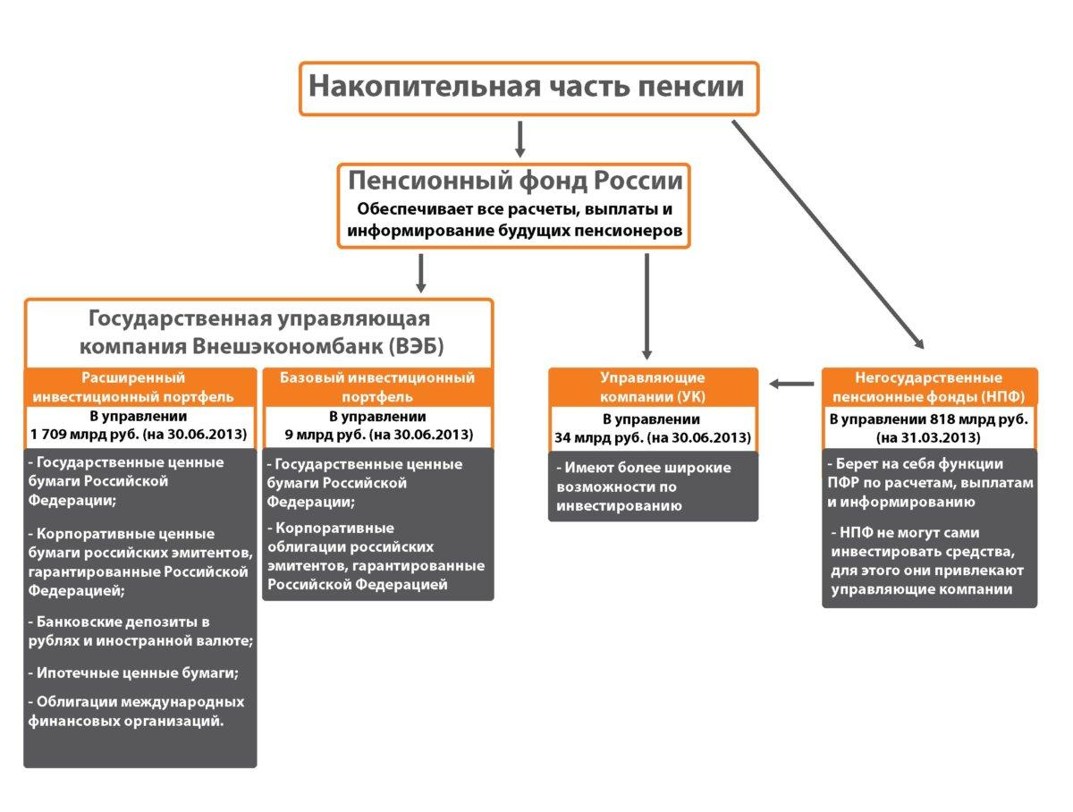 Как получить выплаты с накопительной части пенсии какая минимальная пенсия в украине сегодня