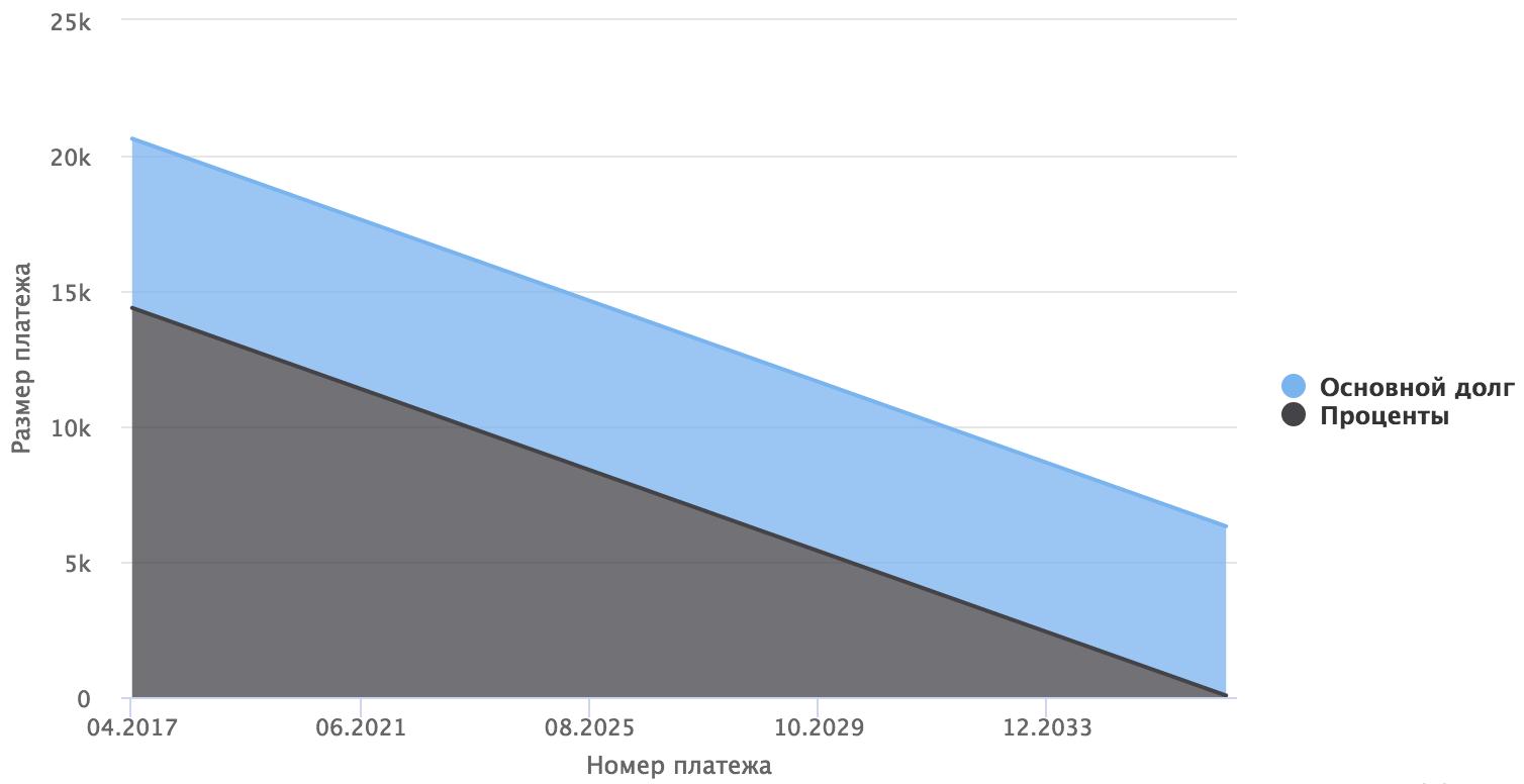 график дифференцированных ипотечных платежей
