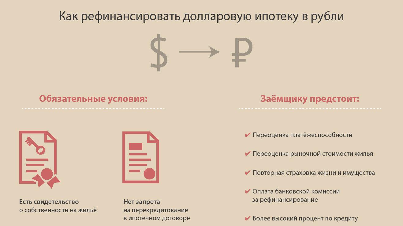 как рефинансировать долларовую ипотеку в рубли