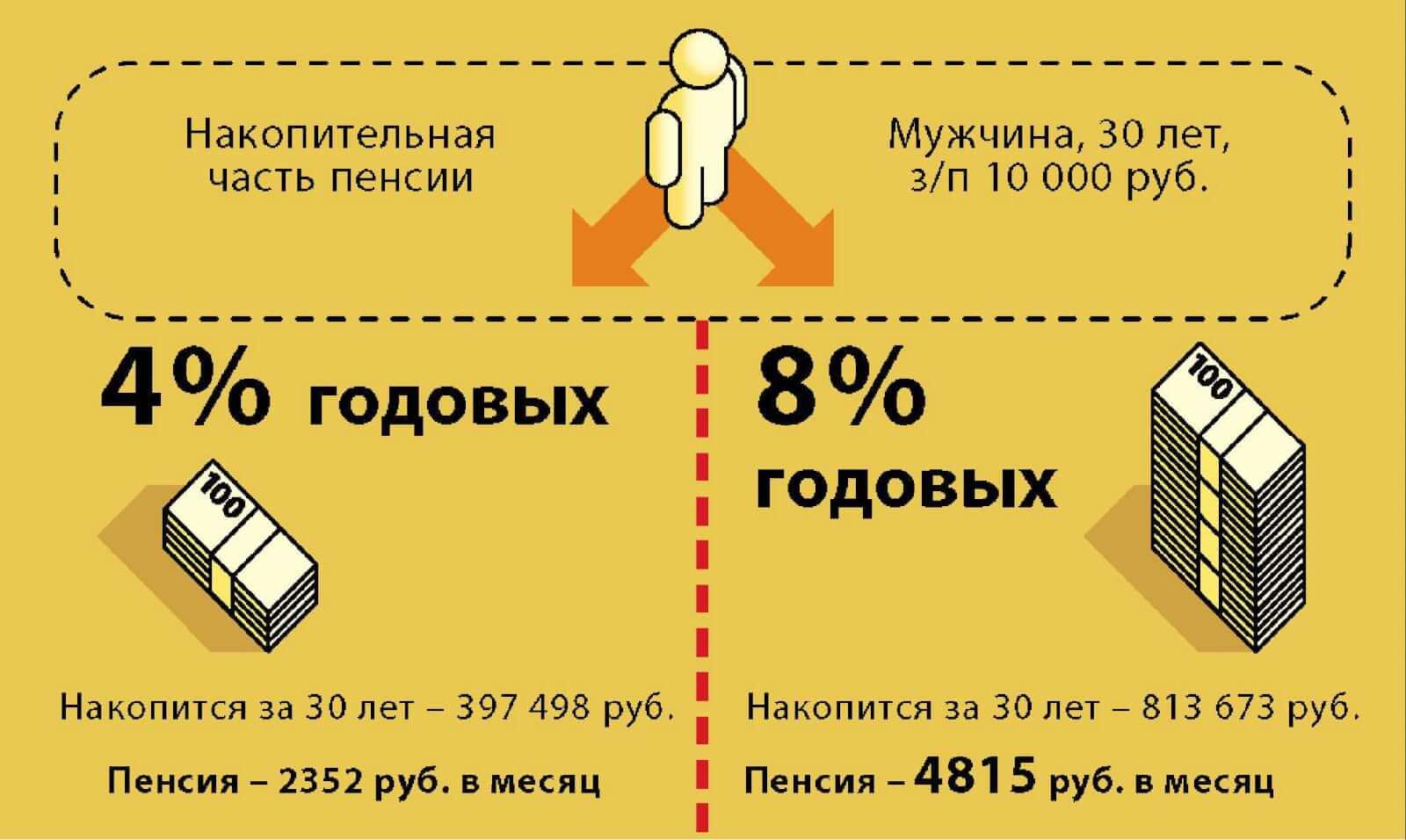 узнать сколько до пенсии вообще