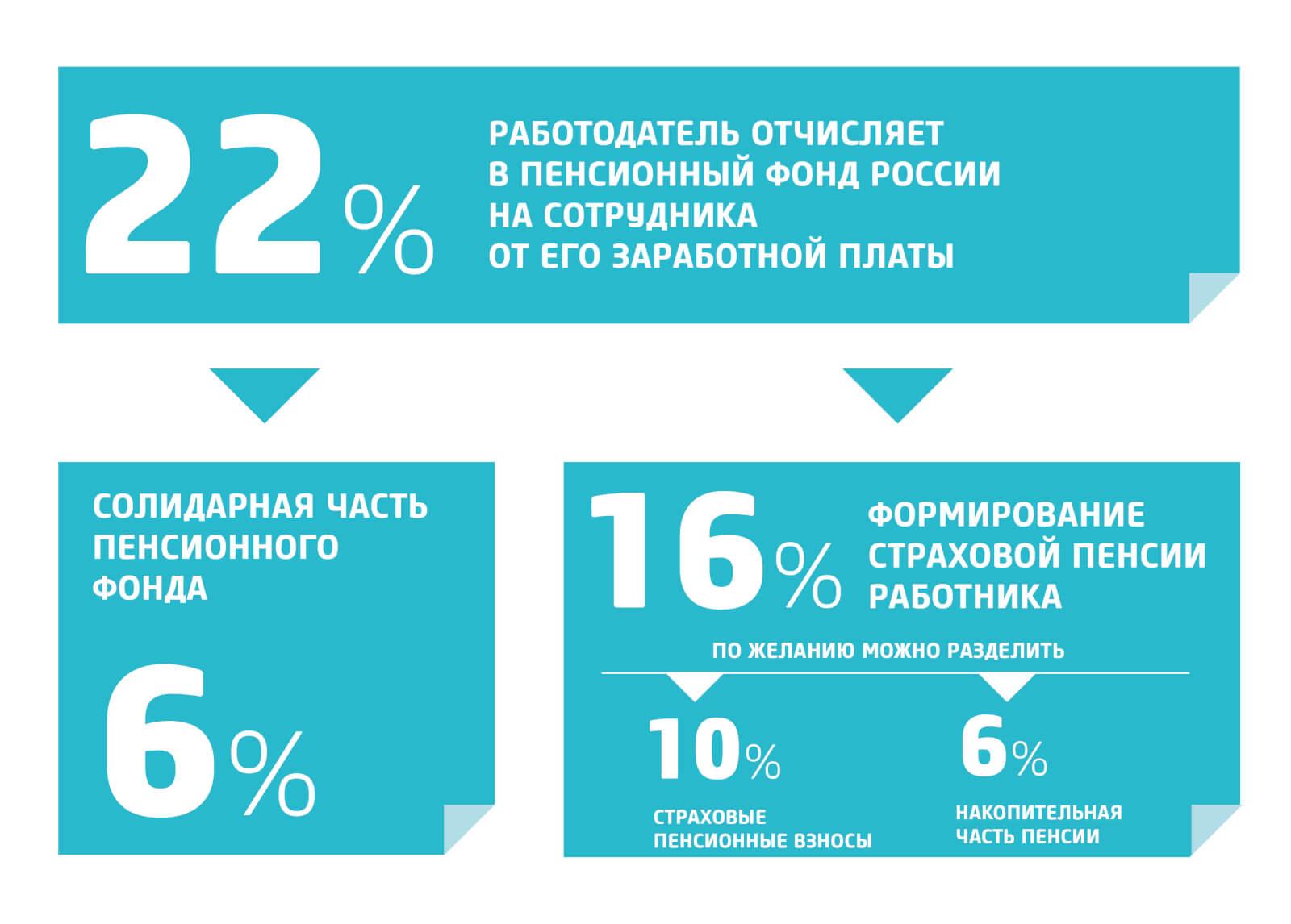 Размер податей в ПФР