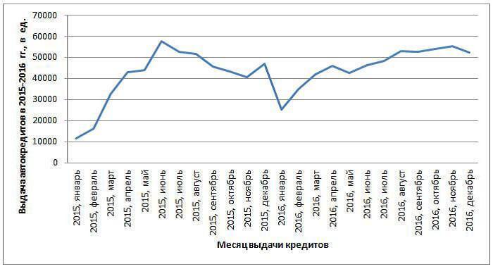Российский рынок автокредита