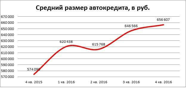 количество проданных в кредит автомобилей