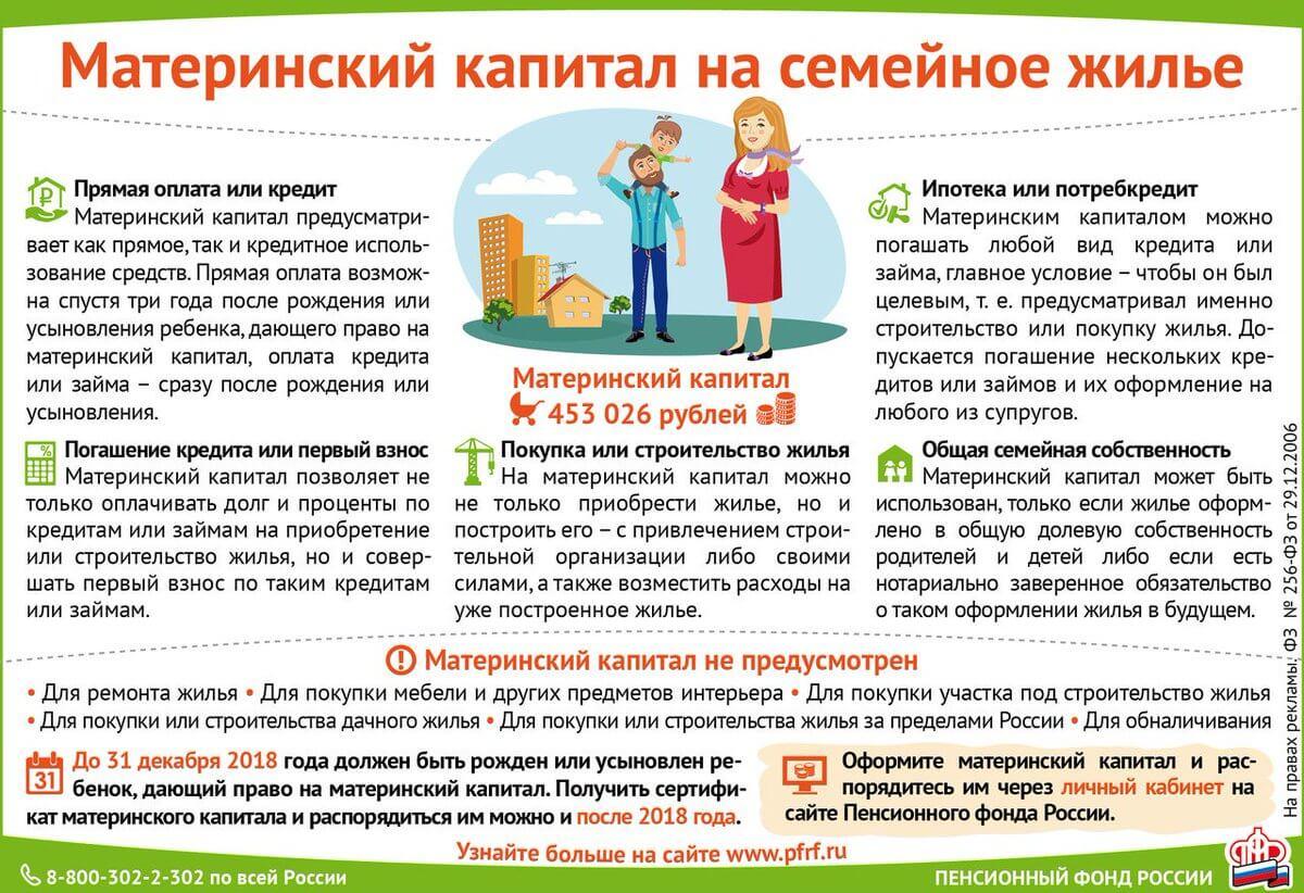 материнский капитал на погашение ипотеки условия