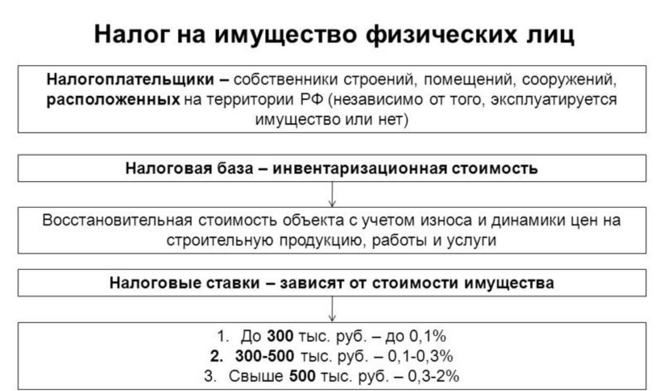 ставка налога на имущество физических лиц