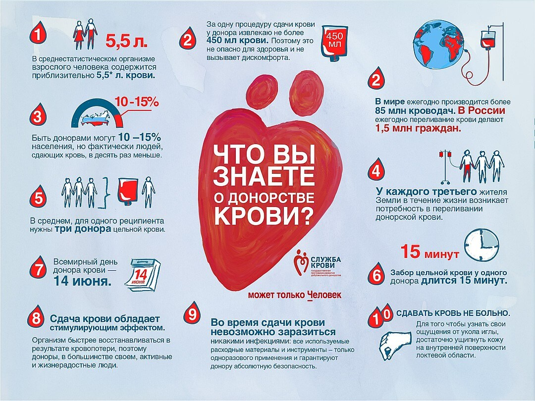 сколько стоит сдать кровь как донор