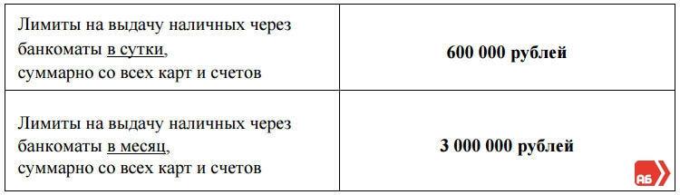 кредитная карта альфа банка условия пользования