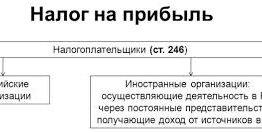 Условный расход по налогу на прибыль – это: нормы права в РФ