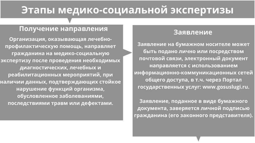 Этапы МСЭ