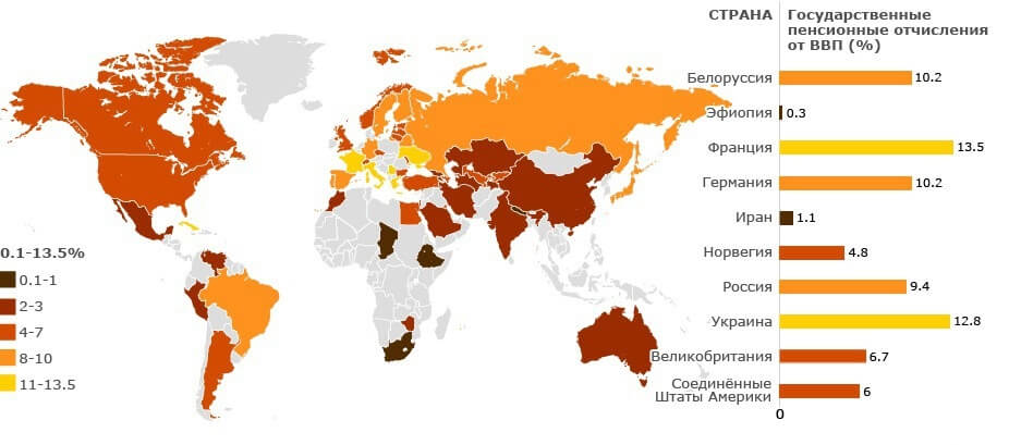Пенсионные отчисления в разных странах